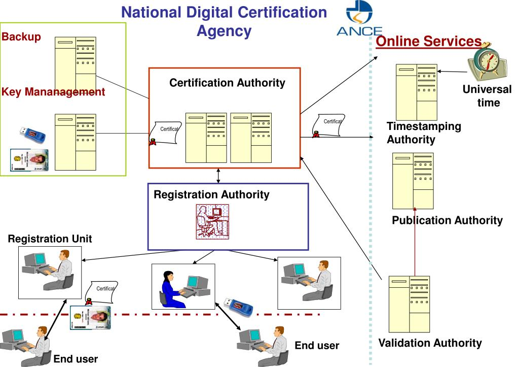 National Digital Certification Agency