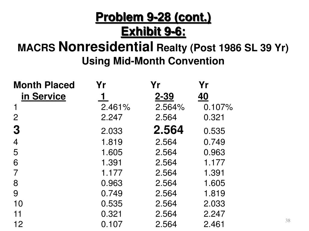 Problem 9-28 (cont.)