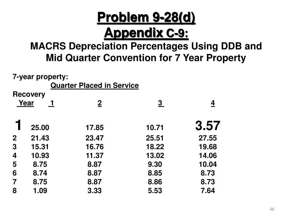 Problem 9-28(d)