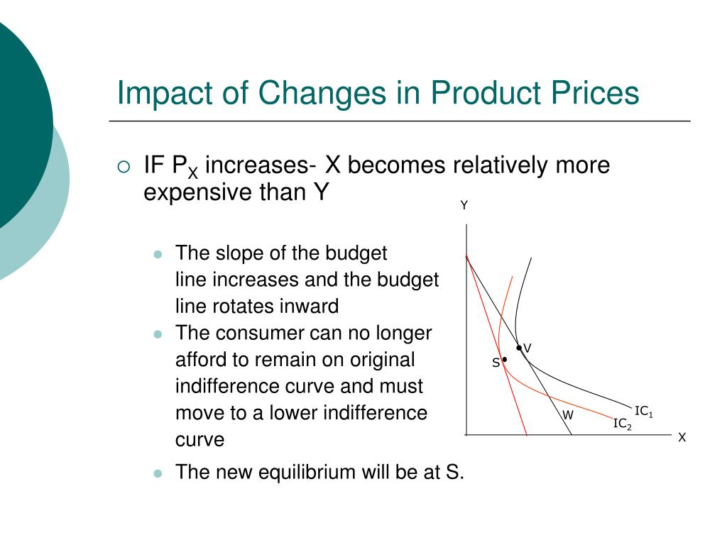 Impact of Changes in Product Prices