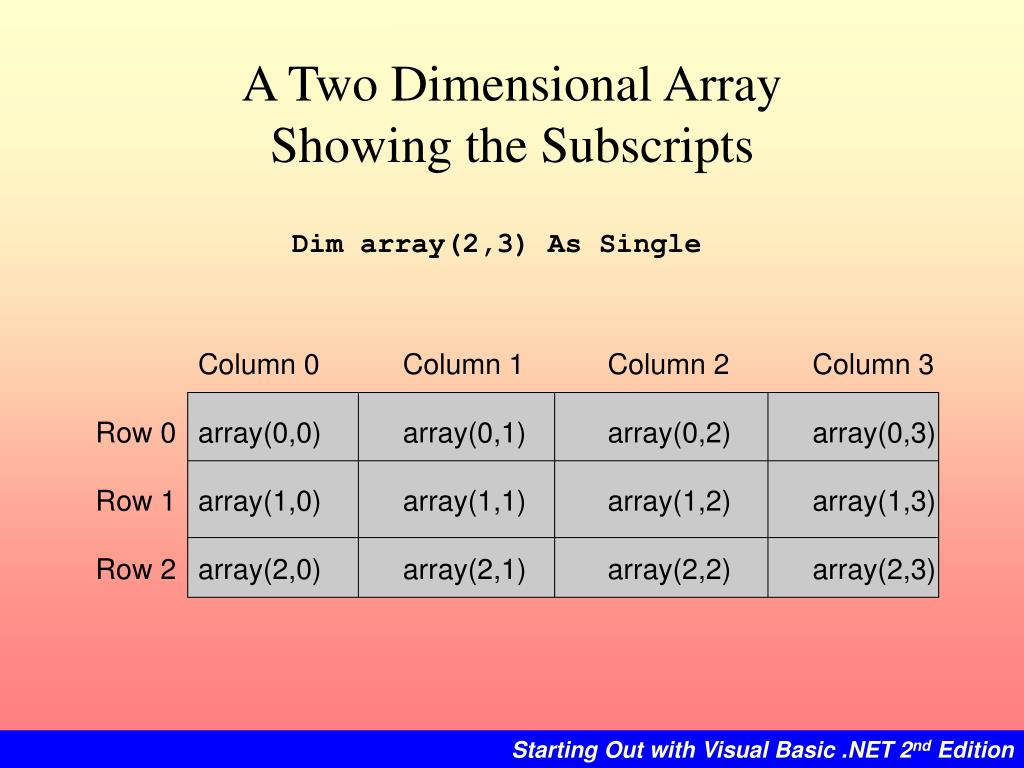 A Two Dimensional Array