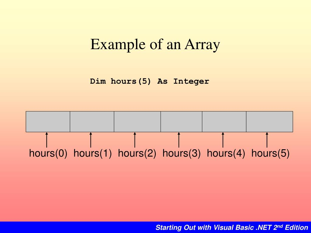 Example of an Array