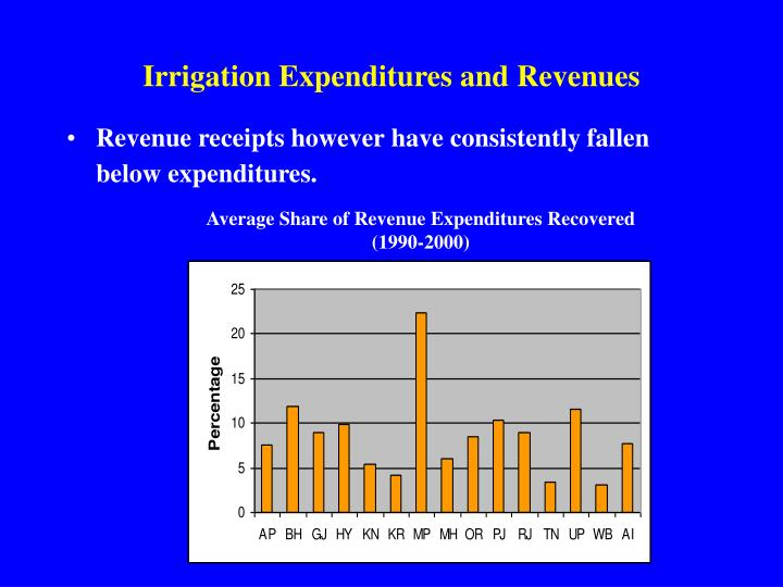 Irrigation Expenditures and Revenues