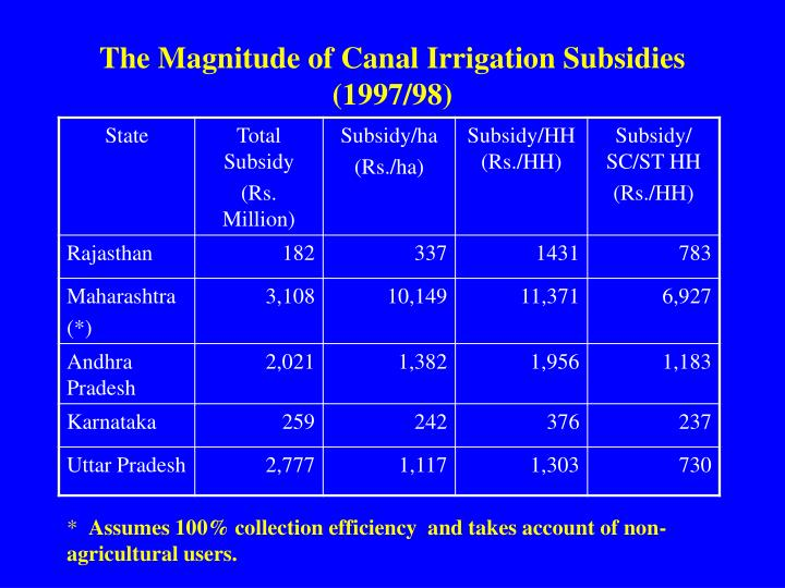 The Magnitude of Canal Irrigation Subsidies (1997/98)