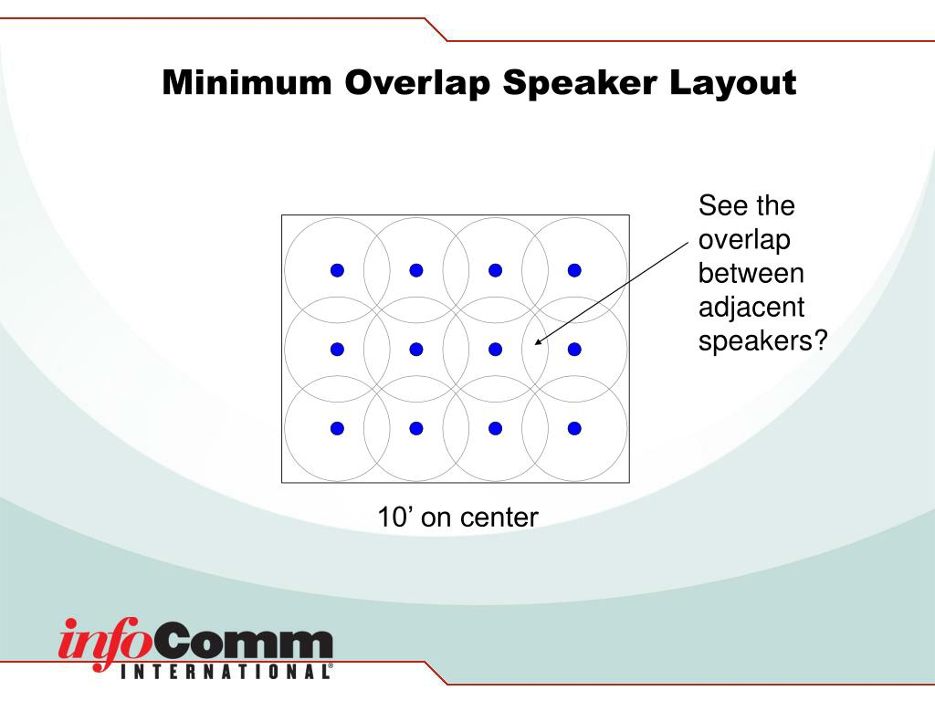 Minimum Overlap Speaker Layout