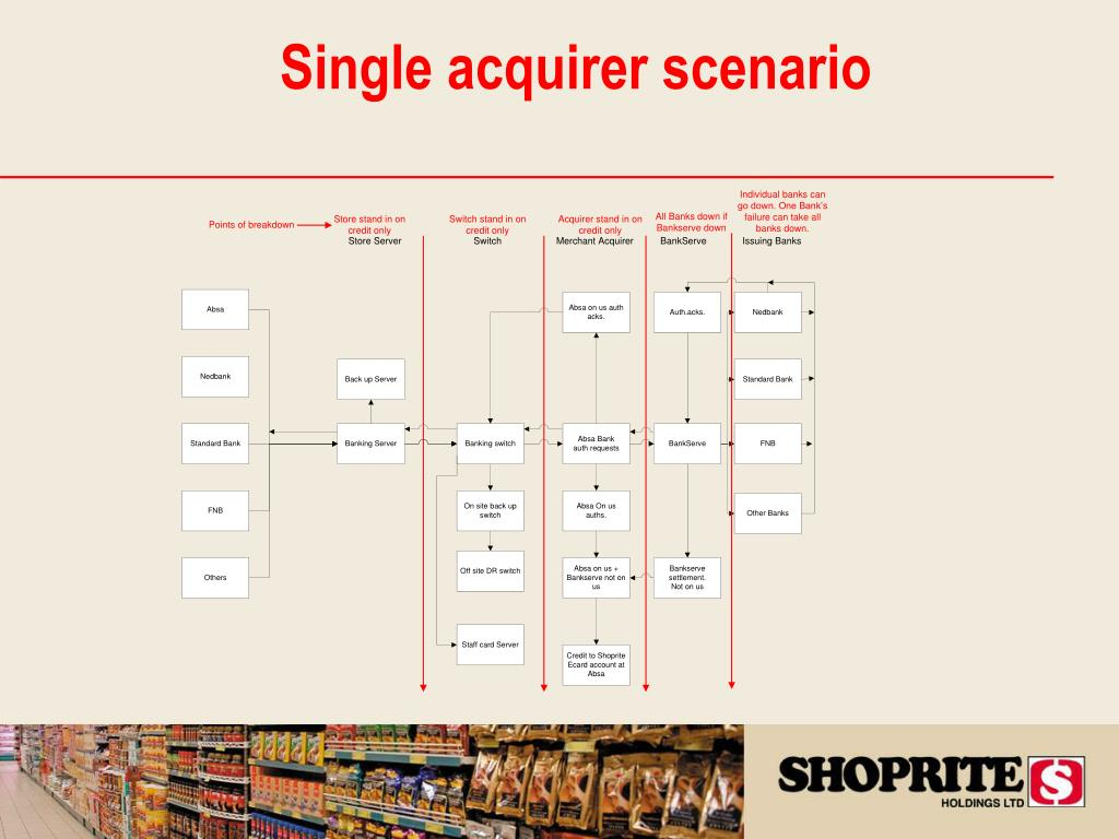 Single acquirer scenario