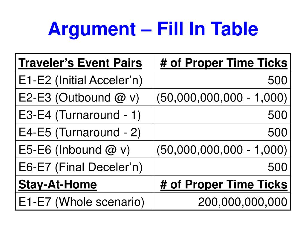 Argument – Fill In Table