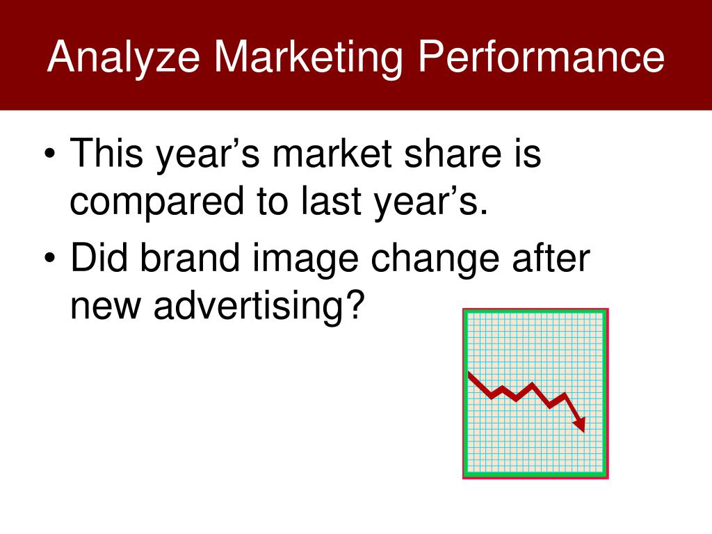 Analyze Marketing Performance