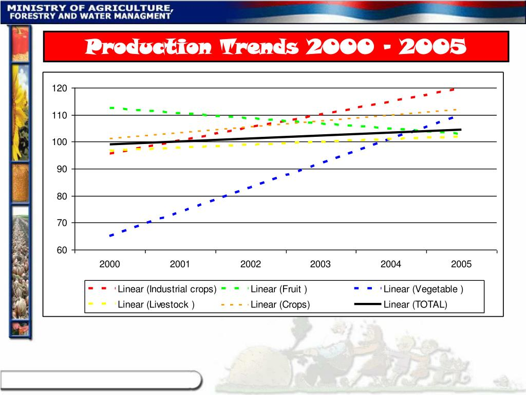 Production Trends 2000 – 2005