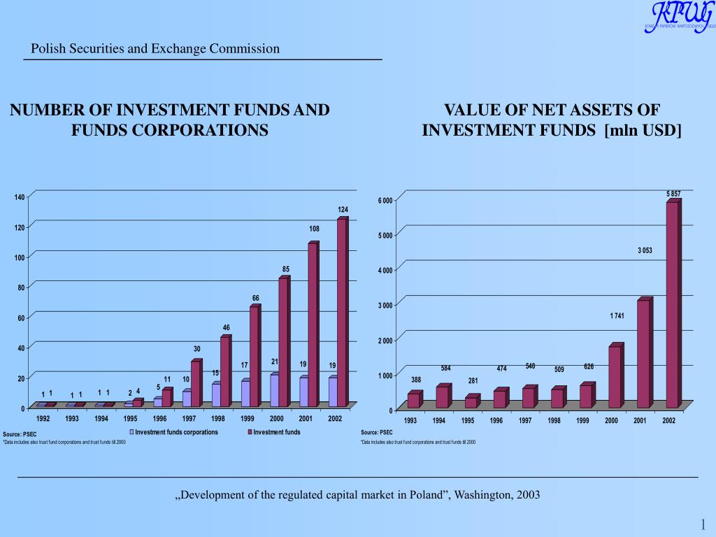 NUMBER OF INVESTMENT FUNDS AND FUNDS CORPORATIONS