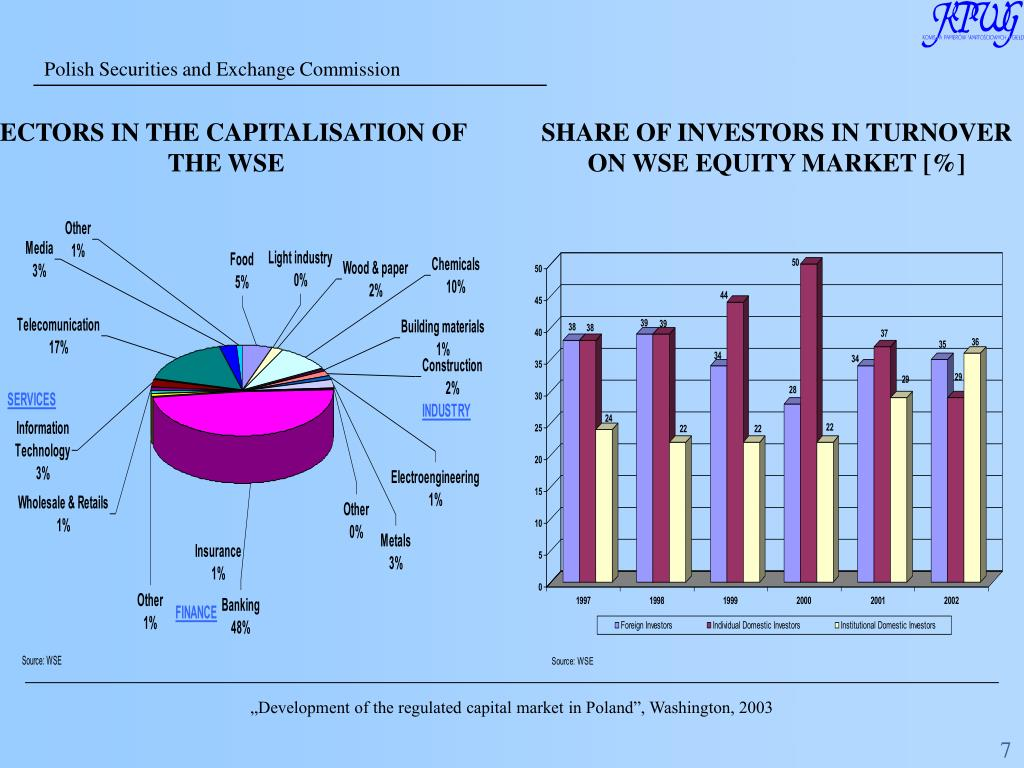 SECTORS IN THE CAPITALISATION OF THE WSE