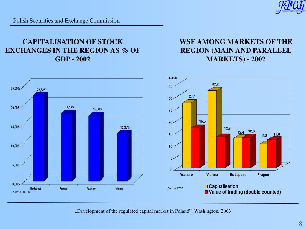 CAPITALISATION OF STOCK EXCHANGES IN THE REGION AS % OF GDP - 2002