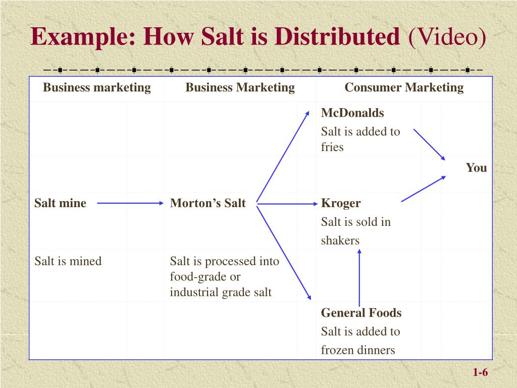 Example: How Salt is Distributed