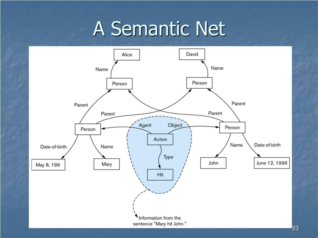 A Semantic Net