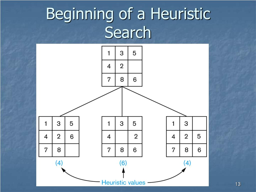Beginning of a Heuristic Search