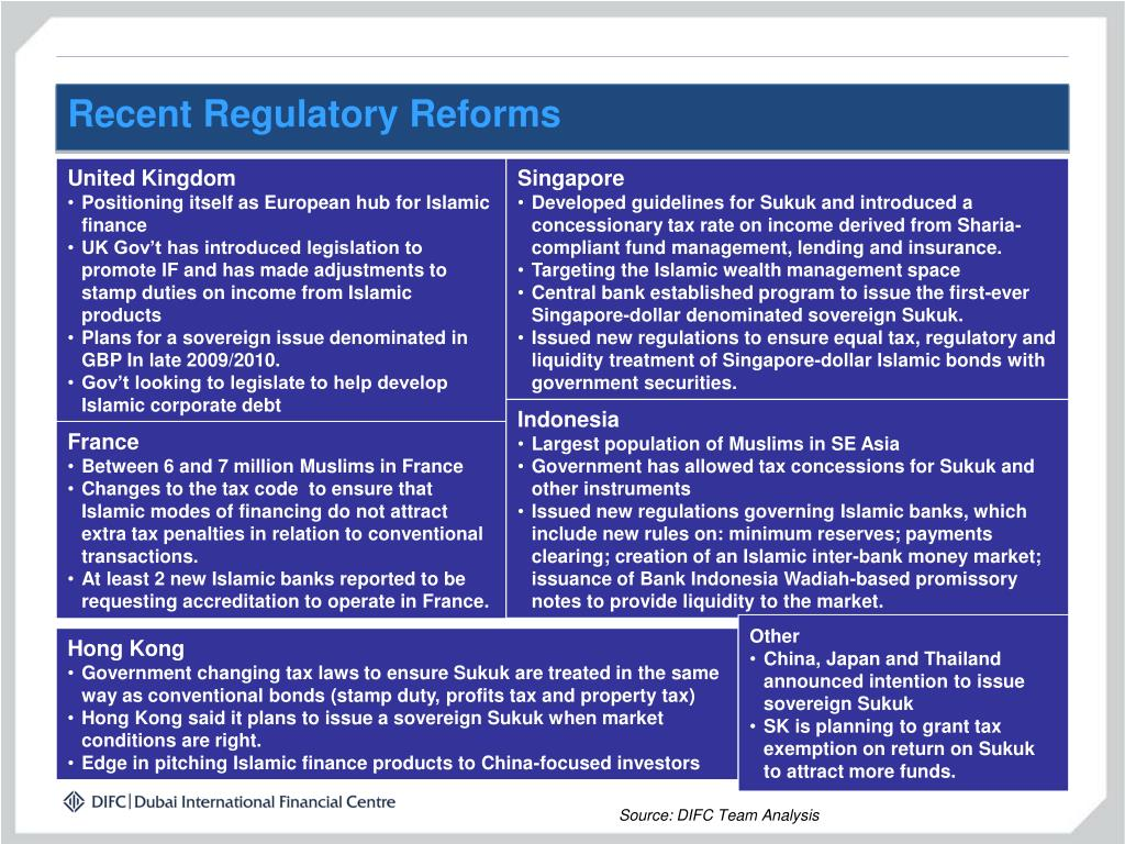 Recent Regulatory Reforms