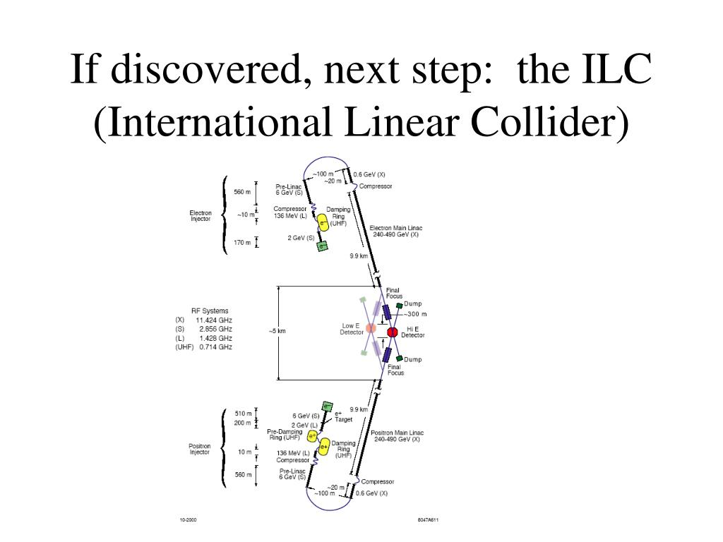 If discovered, next step:  the ILC