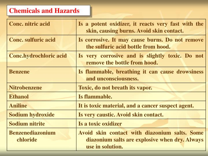 Chemicals and Hazards