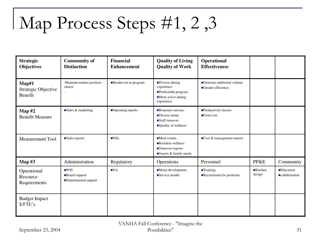 Map Process Steps #1, 2 ,3