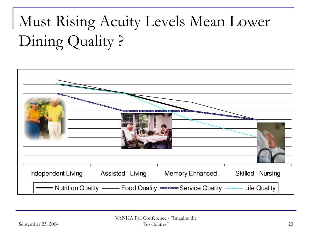 Must Rising Acuity Levels Mean Lower Dining Quality ?