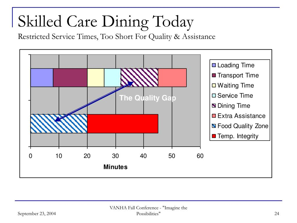 Skilled Care Dining Today