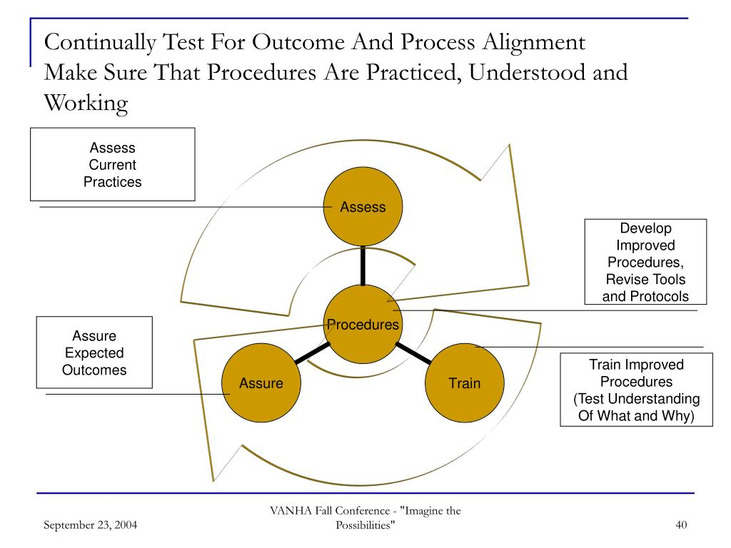 Continually Test For Outcome And Process Alignment