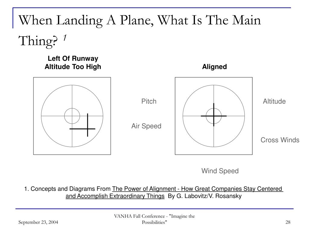 When Landing A Plane, What Is The Main Thing?