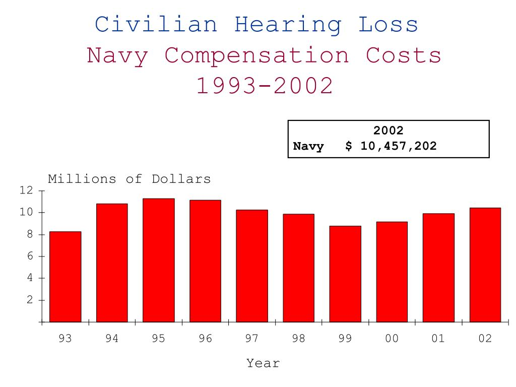 Civilian Hearing Loss