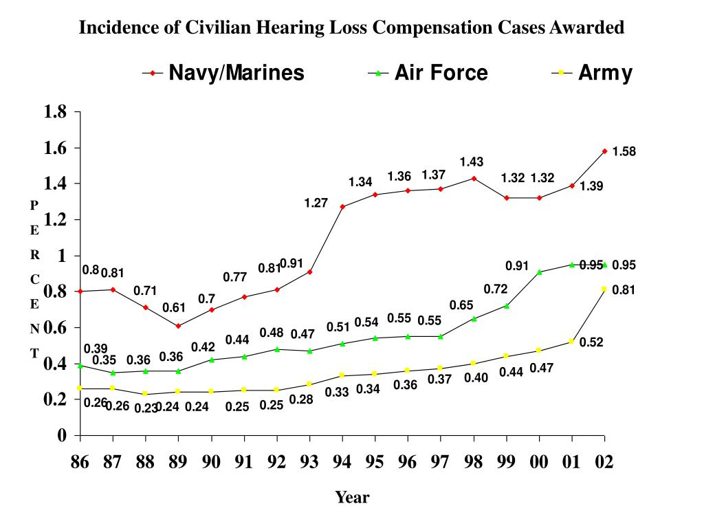 Incidence of Civilian Hearing Loss Compensation Cases Awarded