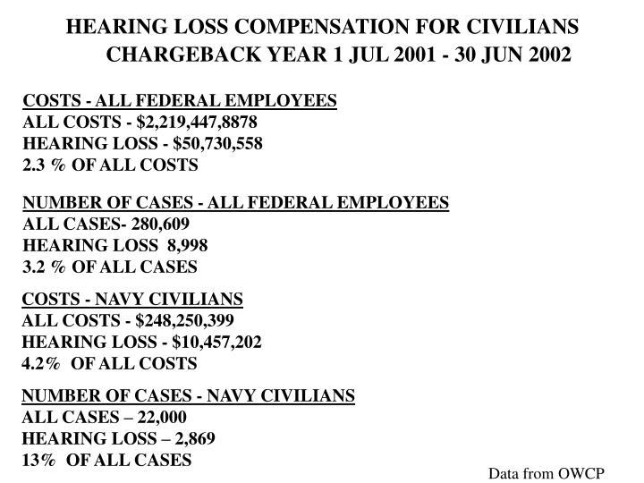 HEARING LOSS COMPENSATION FOR CIVILIANS