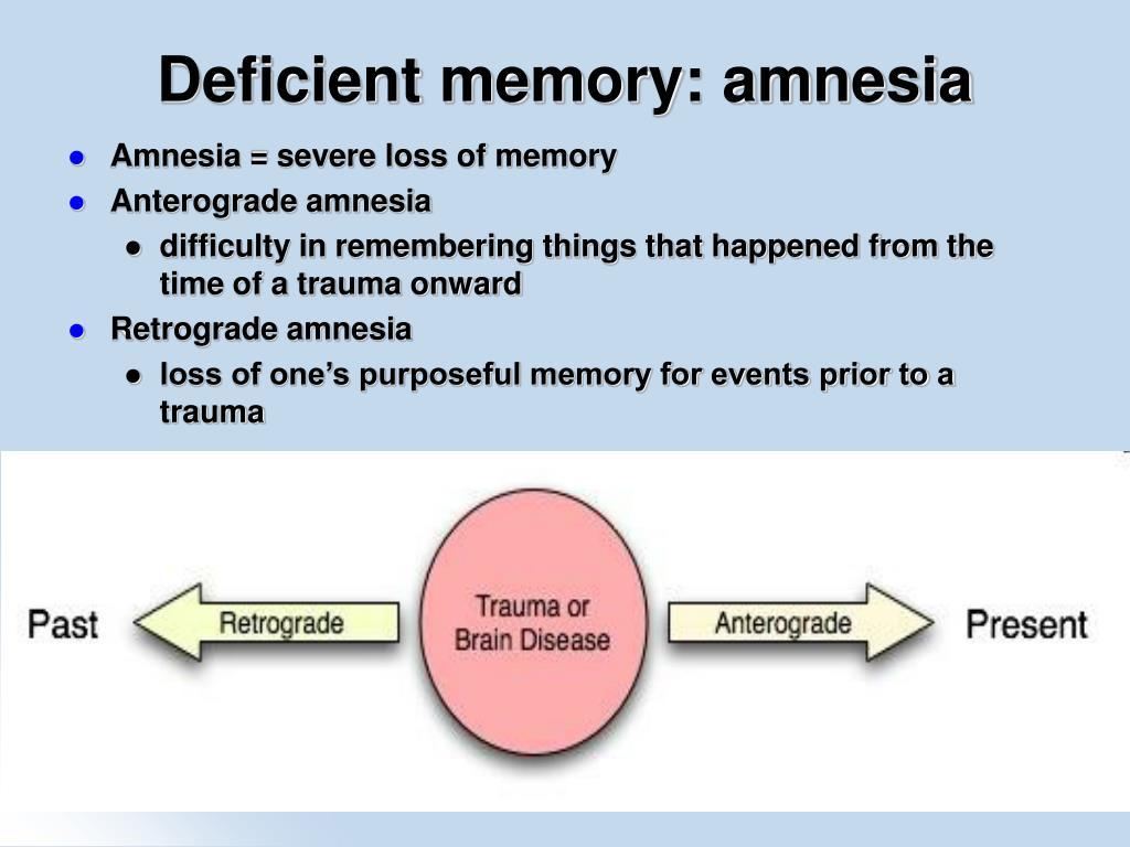 Deficient memory: amnesia