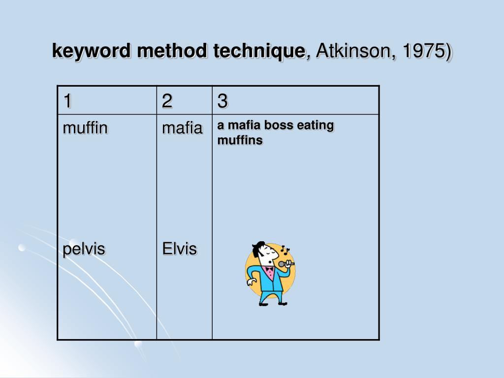 keyword method technique