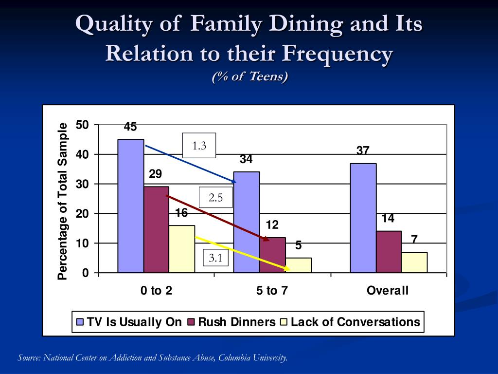 Quality of Family Dining and Its Relation to their Frequency