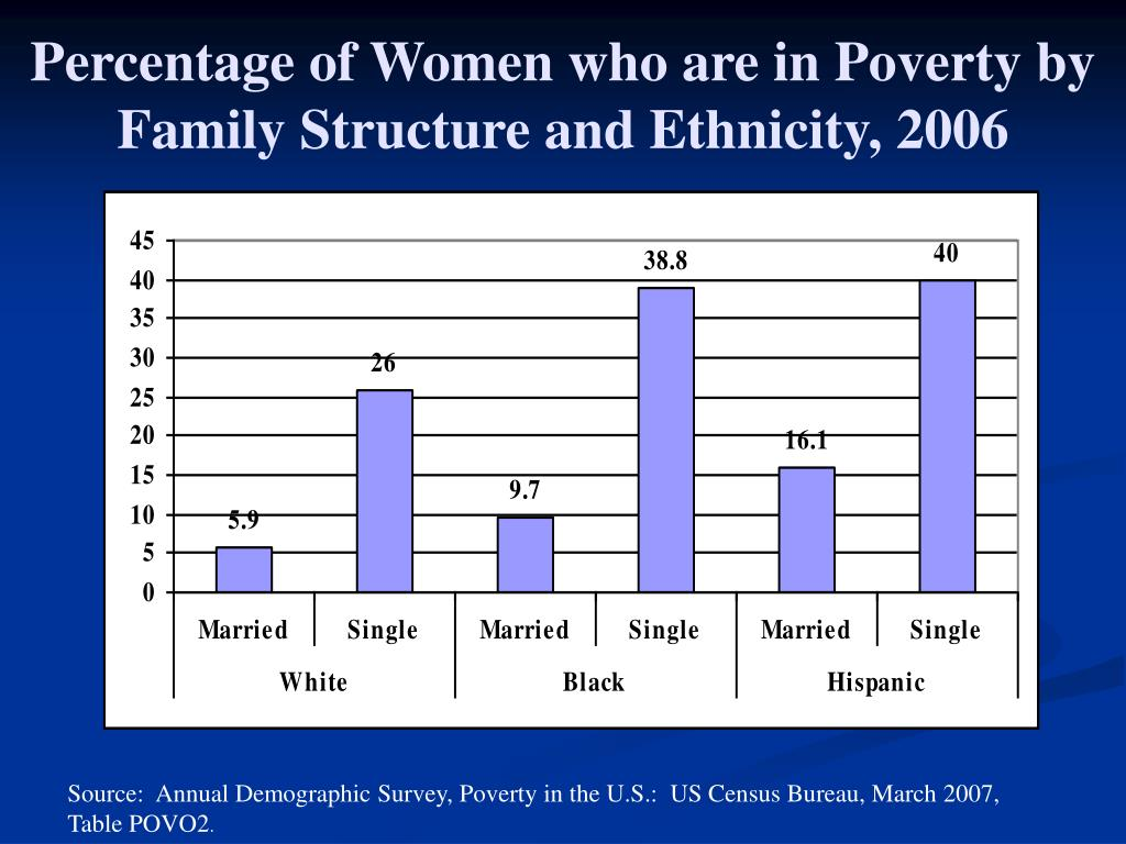 Percentage of Women who are in Poverty by Family Structure and Ethnicity, 2006