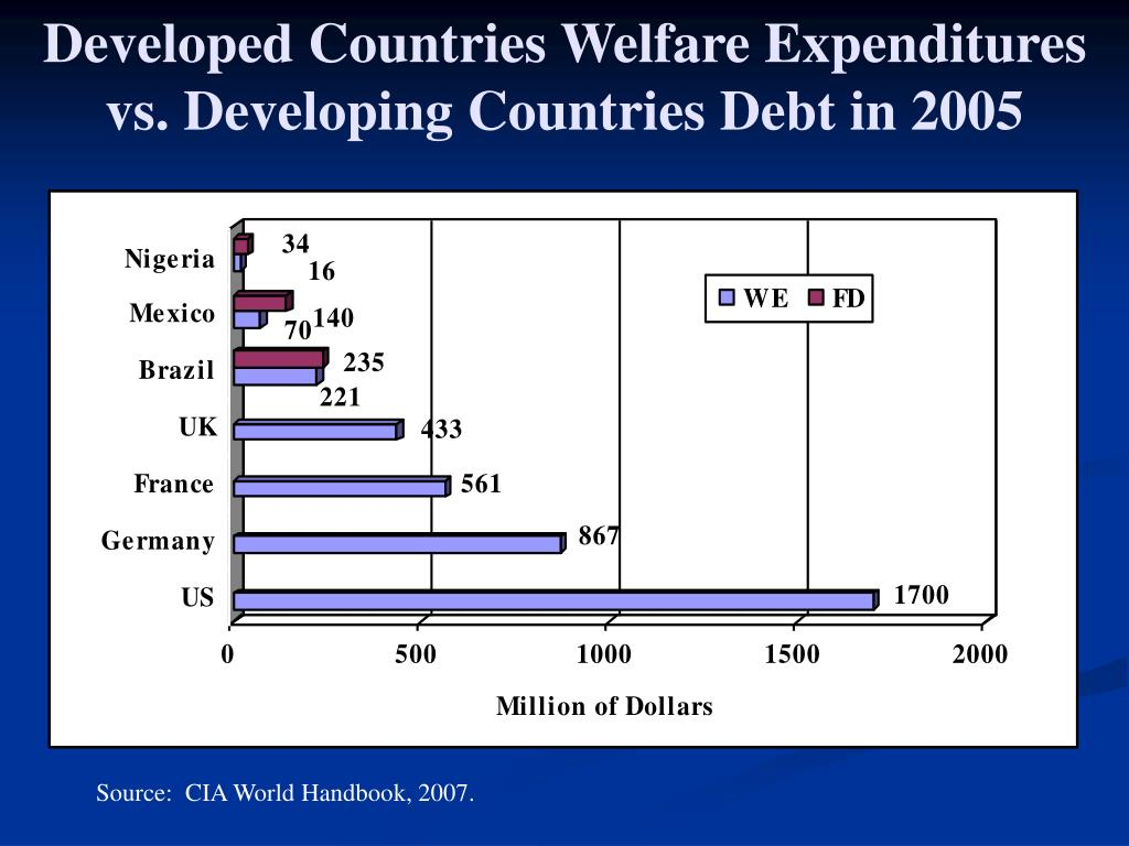 Developed Countries Welfare Expenditures vs. Developing Countries Debt in 2005