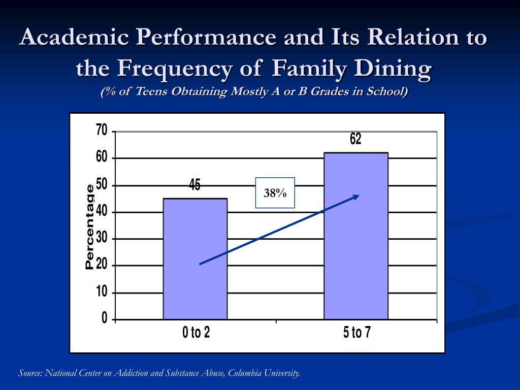 Academic Performance and Its Relation to the Frequency of Family Dining