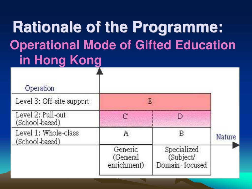 Rationale of the Programme: