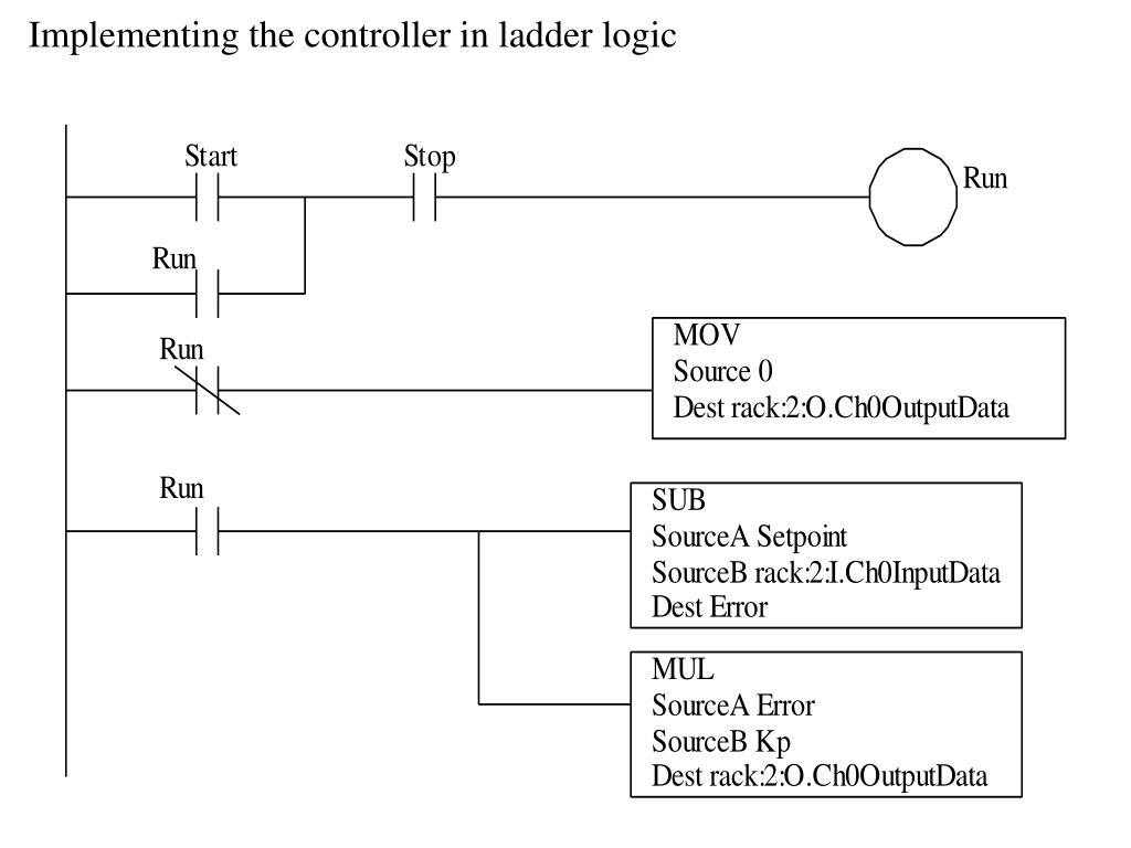 Implementing the controller in ladder logic