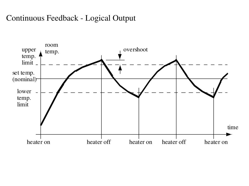 Continuous Feedback - Logical Output