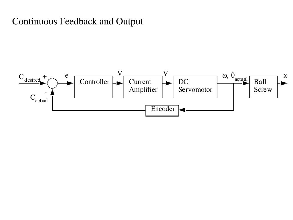 Continuous Feedback and Output
