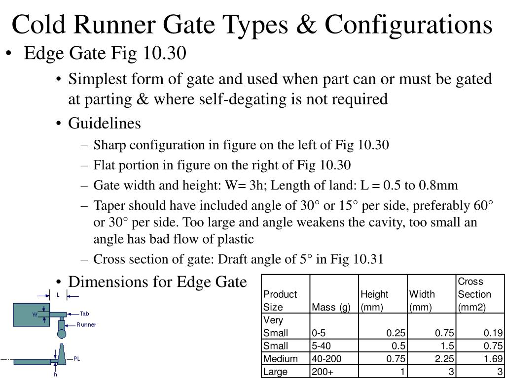 Cold Runner Gate Types & Configurations