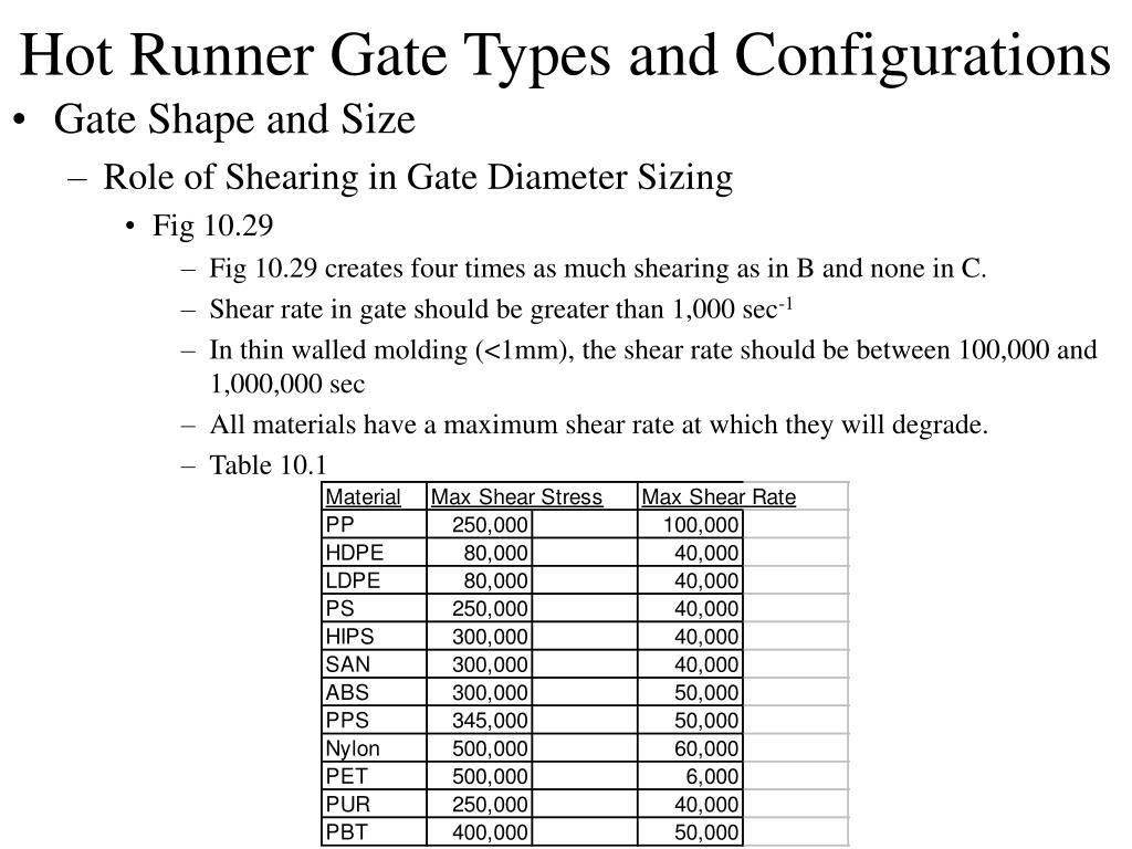 Hot Runner Gate Types and Configurations