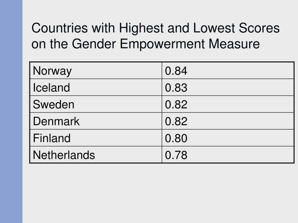 Countries with Highest and Lowest Scores on the Gender Empowerment Measure