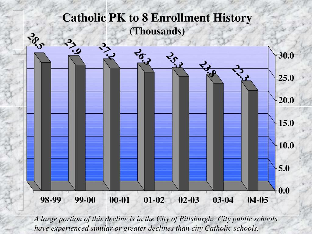 Catholic PK to 8 Enrollment History