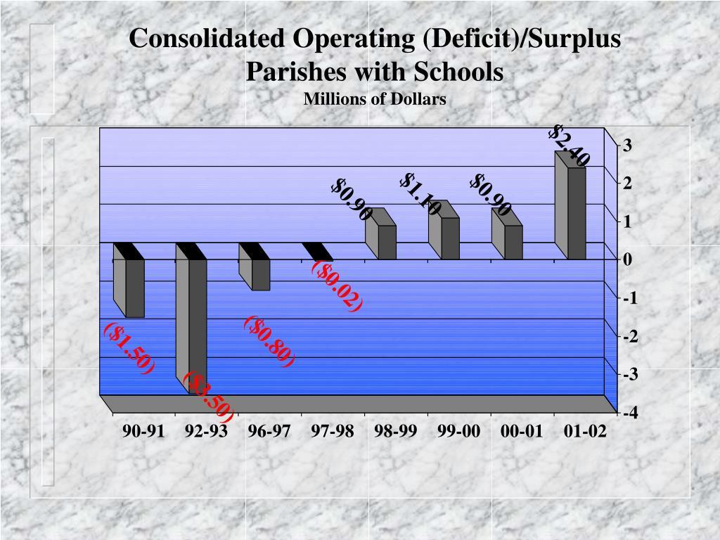Consolidated Operating (Deficit)/Surplus