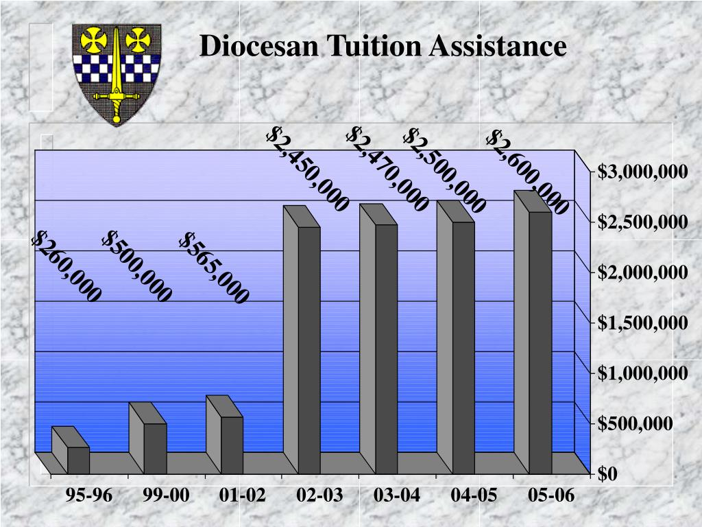 Diocesan Tuition Assistance