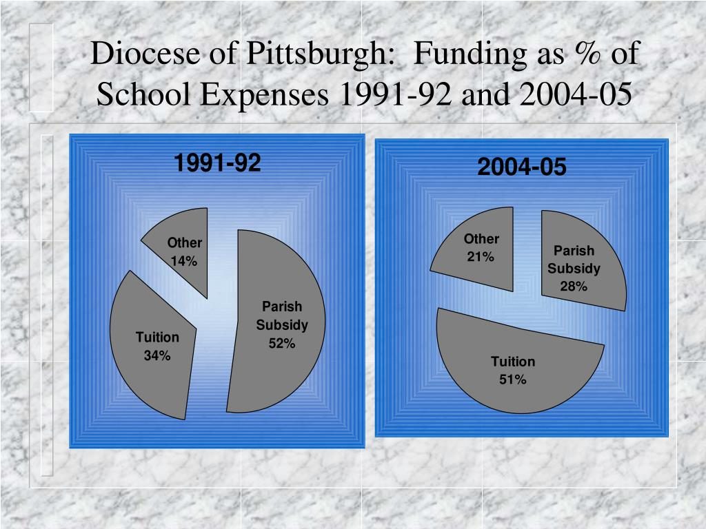 Diocese of Pittsburgh:  Funding as % of School Expenses 1991-92 and 2004-05
