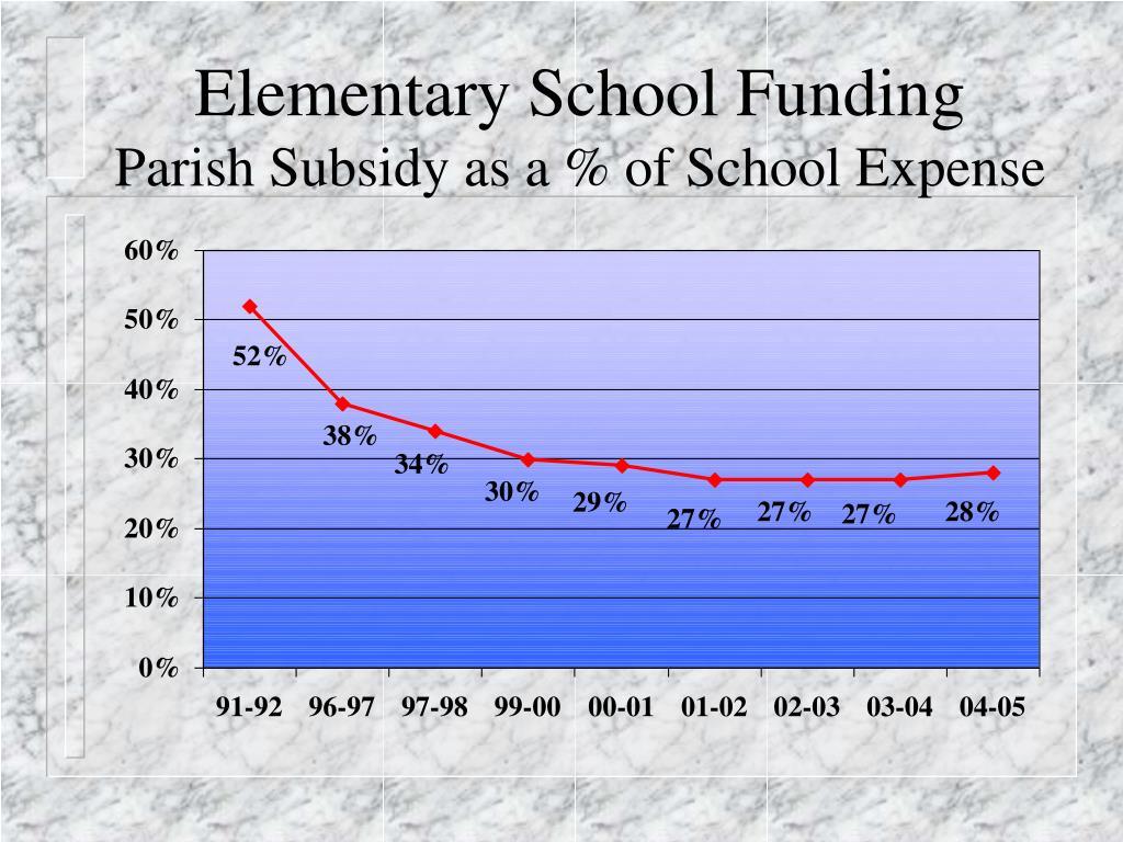 Elementary School Funding
