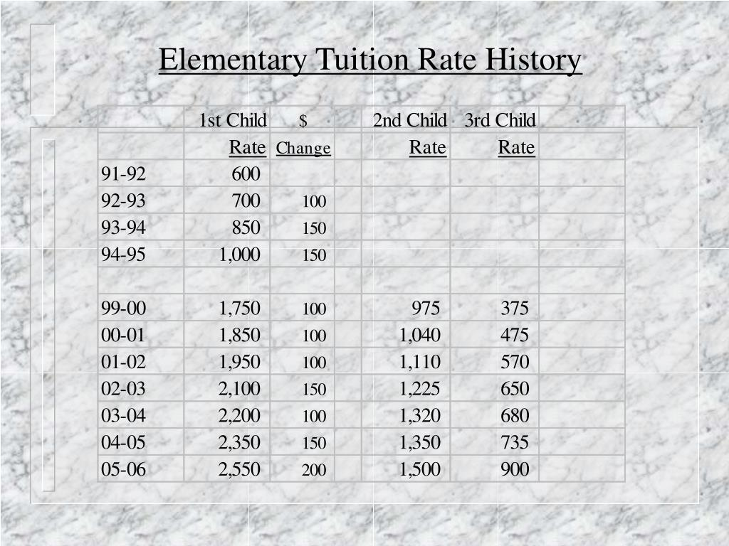 Elementary Tuition Rate History