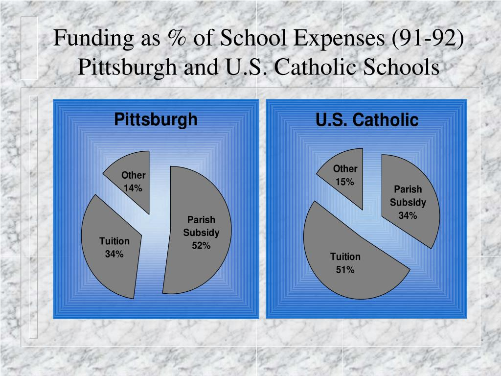 Funding as % of School Expenses (91-92)